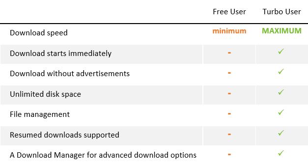 Turbobit benefits of Turbo access